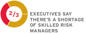 Two thirds of executives say there's a shortage of skilled risk managers.