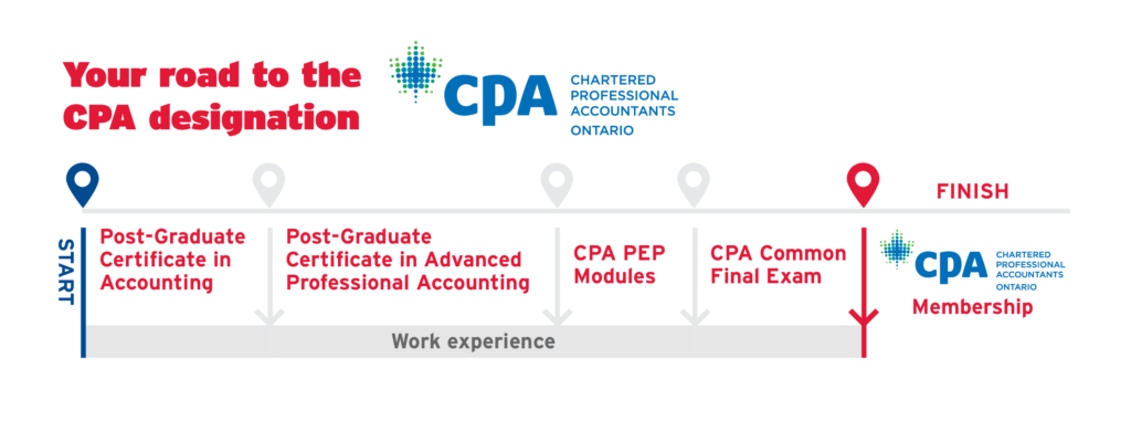 Your road to the CPA designation roadmap graphic