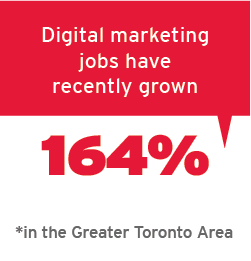 Digital marketing jobs have recently grown 164% in the Greater Toronto Area