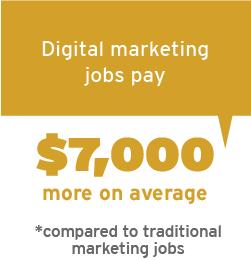 Digital marketing jobs pay $7,000 more on average compared to traditional marketing jobs