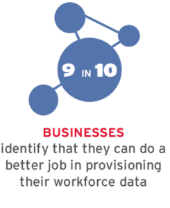 9 in 10 businesses identify that they can do a better job in provisioning their workforce data