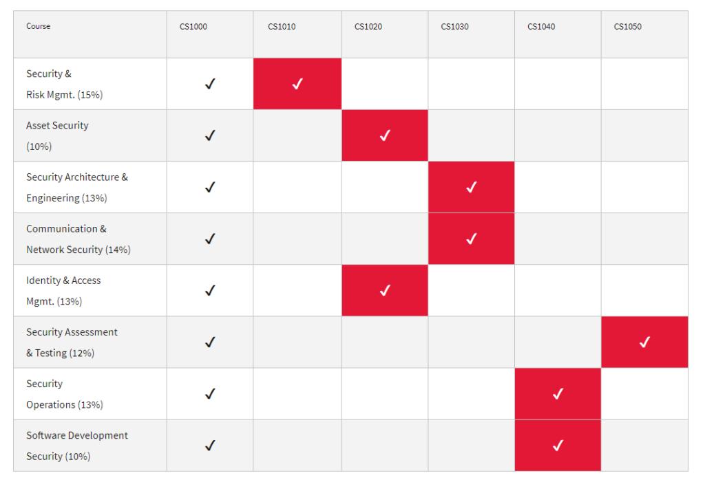 CISSP Domains and courses