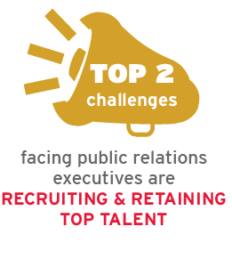 Top 2 challenges facing PR executives are recruiting and retaining top talent.