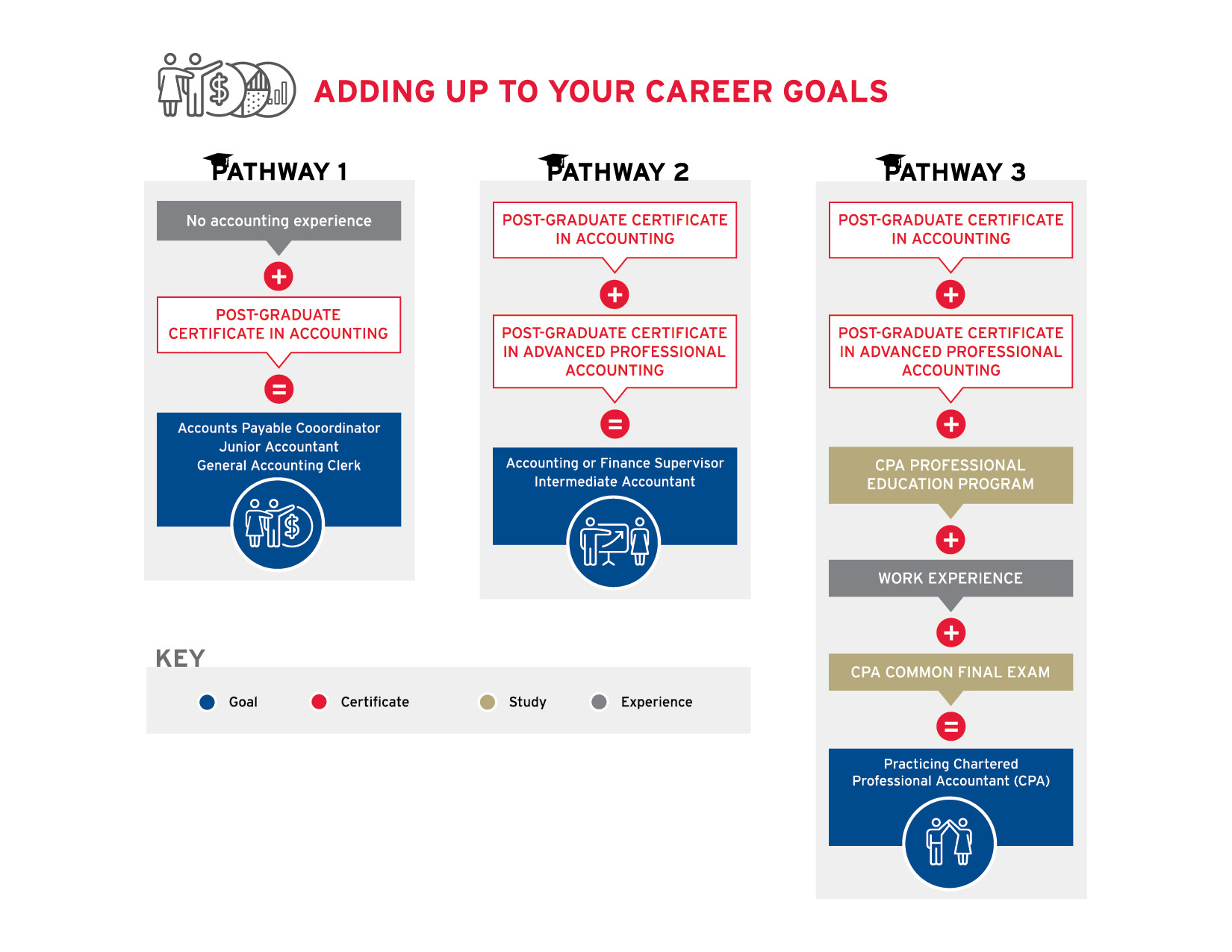 accounting career pathways Common career paths cpas and potential cpas have a variety of career paths from which to choose within public accounting, you can work for any sized firm, ranging from a large, international cpa firm to a small local accounting practice.