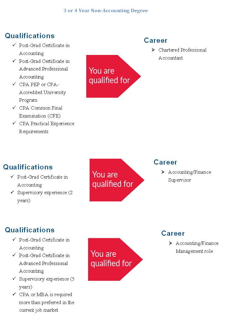 why get an accounting degree essay Why it s important to get a college degree and my learning styles personal essay there are many reasons for a person to want to get a college degree and.