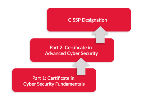 certificate in cyber security fundamentals | school of continuing ...