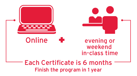 Program Delivery: Each certificate is 6 months, finish the program in 1 year