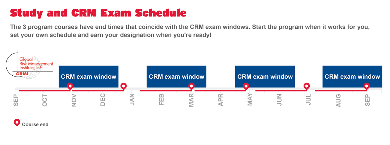 The 3 program courses have end times that coincide with the CRM exam windows.