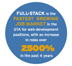 Full-Stack is the growing job market in the GTA