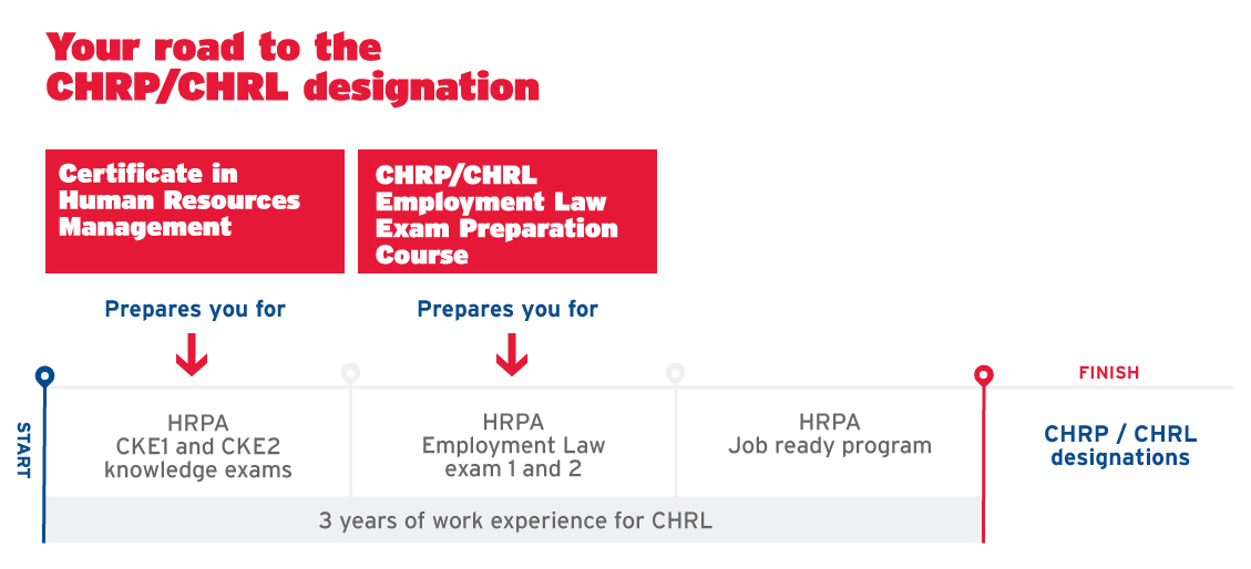Your road to the CHRP/CHRL designation