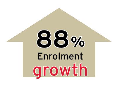 88 Enrollment growth
