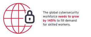 Source: (ISC)2 2019 Workforce Study