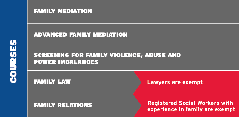 Family mediation courses / exemptions