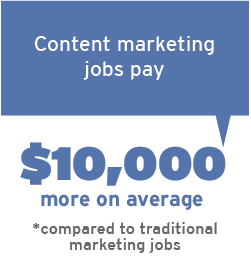 Content marketing jobs pay $10,000 more on average (compared to less specialized digital marketing jobs)