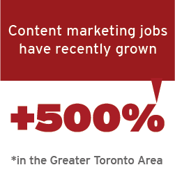 Content marketing jobs have recently grown +500%, in the Greater Toronto Area
