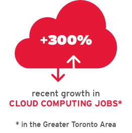 +300% recent growth in cloud computing jobs in the GTA area