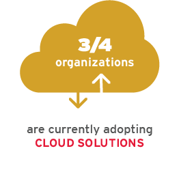 3/4 organizations are currently adopting cloud solutions