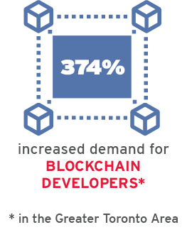 Demand for blockchain developers increased by 374% in the GTA