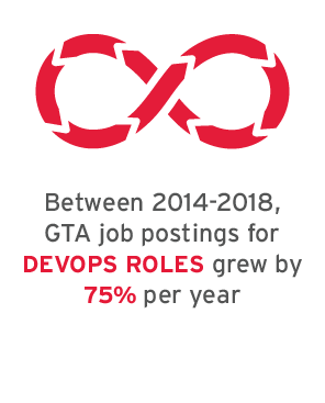 Between 2014-2018, GTA job postings for DevOps roles grew by 75% per year