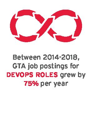 Between 2014-2018, GTA job postings for DevOps roles grew by 75% per year