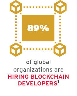 89% of global organizations are hiring blockchain developers