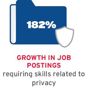 182% growth in job postings requiring skills related to privacy