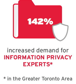 142% increased demand for Information Privacy experts