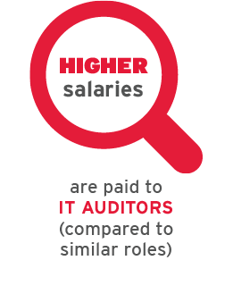 Higher salaries are paid to It Auditors (compared to similar roles)