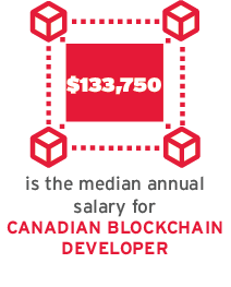 The median annual salary for Canadian blockchain developers is $133,750