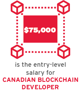 Entry-level salary for Canadian blockchain developer is $75,000