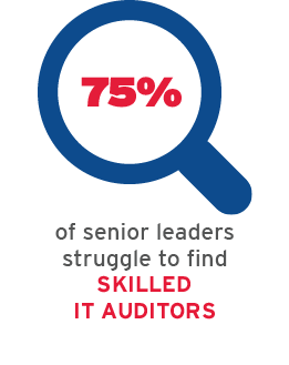 75% of senior leaders struggle to find skilled IT auditors