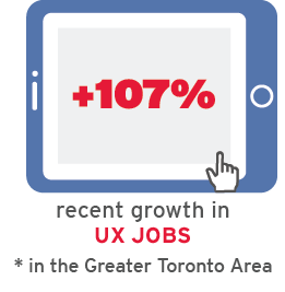 UX jobs have recently grown +210%