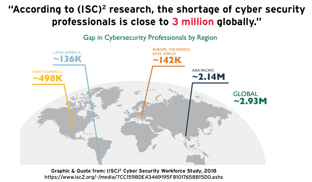 The Shortage of Cyber Security Professionals is Close to 3 Million ISC2
