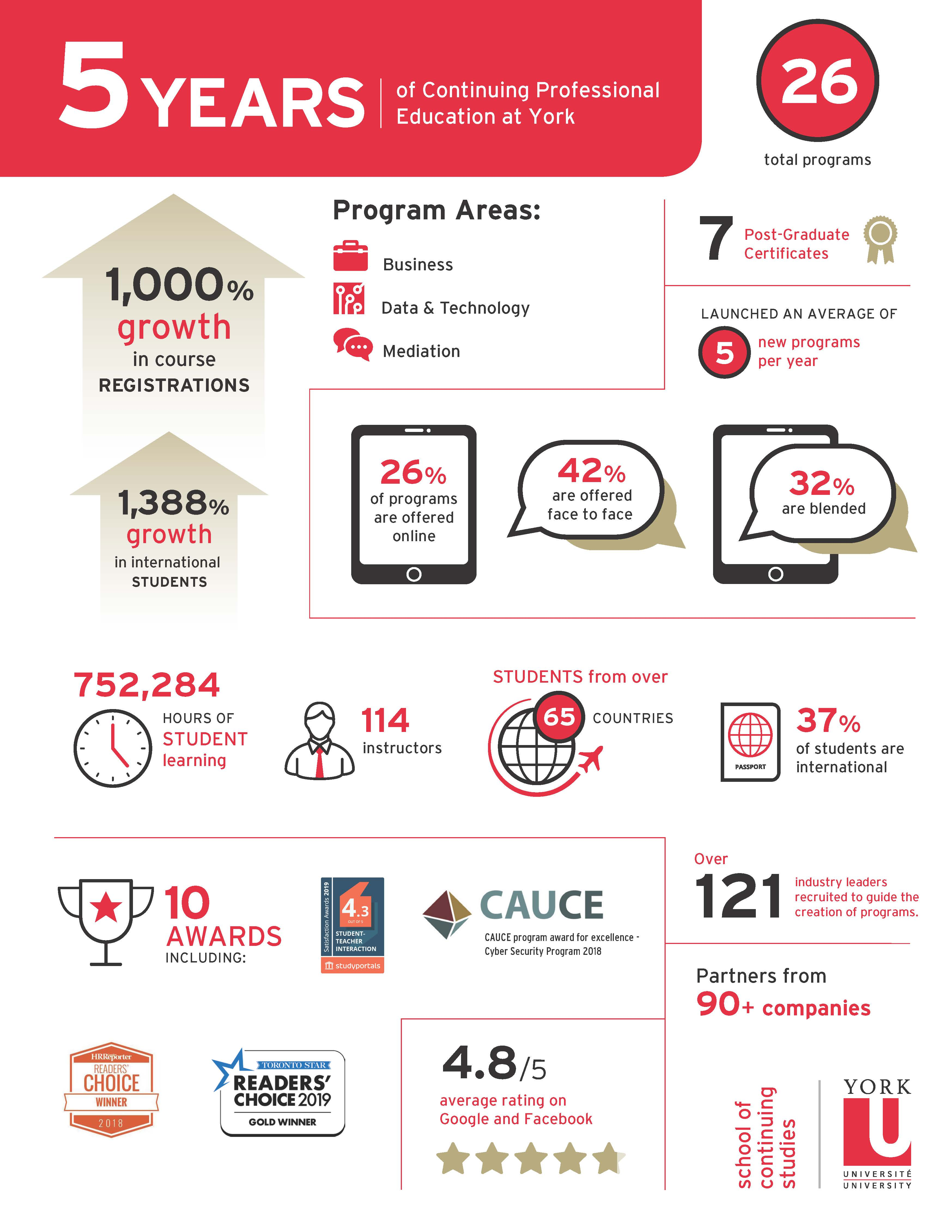 SCS5birthday_Infographic