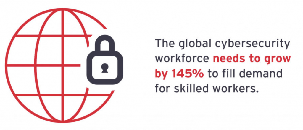 The global cybersecurity workforce needs to grow by 145% to meet demand for skilled workers - ISC2 Workforce Report