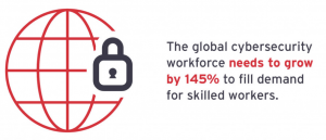 The global cybersecurity workforce needs to grow by 145% to fill demand for skilled workers