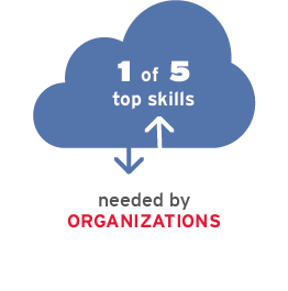 1 of 5 top skills needed by organizations