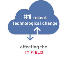Number 1 recent technological change affecting the IT field