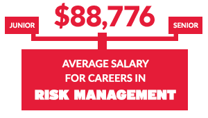$88,776 is the average salary for careers in Risk Management, according to PayScale.com