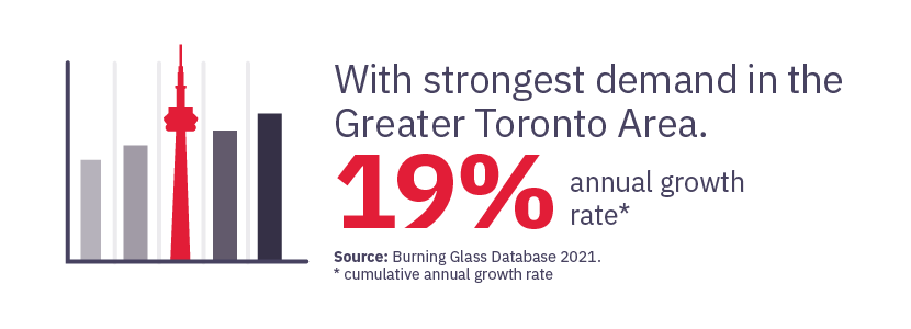 With strongest demand in the GTA 19% Annual Growth Rate