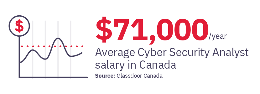 $71,000 Average Cyber Security Analyst salary in Canada
