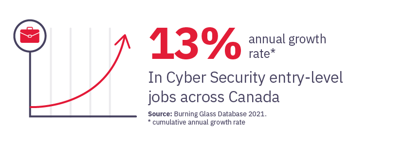 13% Annual Cumulative Growth in Cyber Security entry-level jobs in Canada