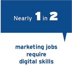 Nearly 1 in 2 marketing jobs require digital skills